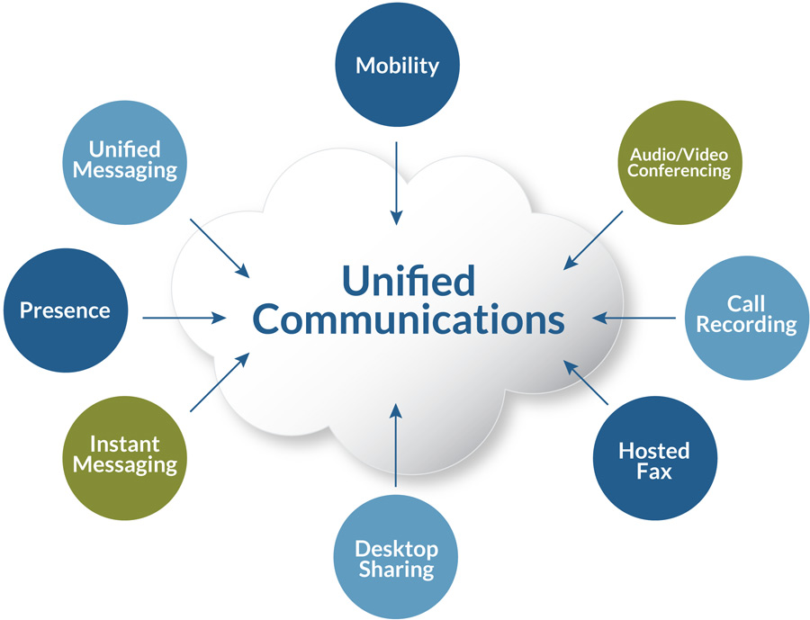 UCaaS Communications Solutions - LeafTech IT Consulting
